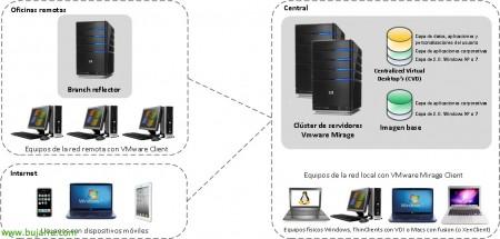 VMware Mirage – Parte 1 – Instalación y configuración básica