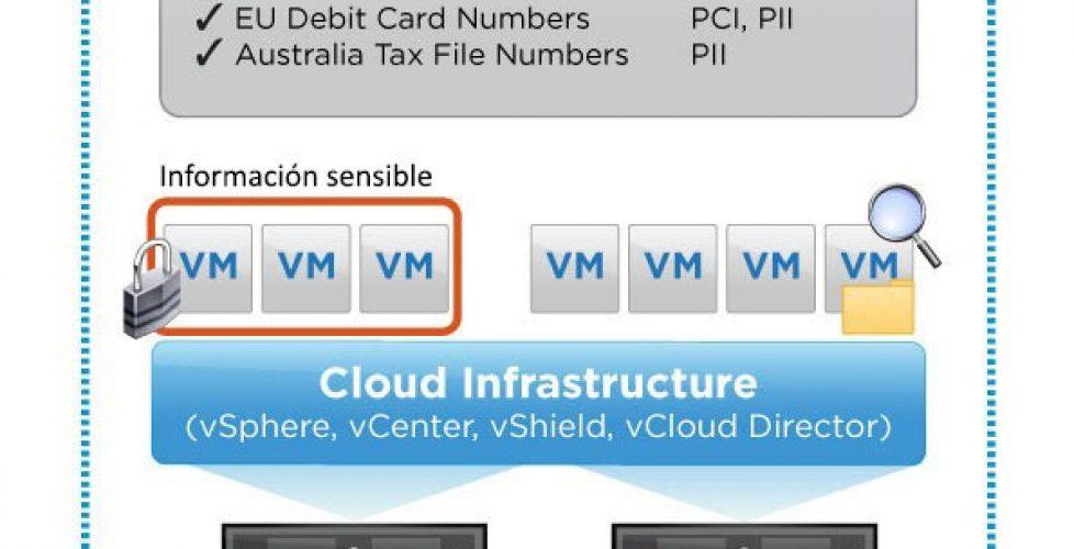 vShield Data Security
