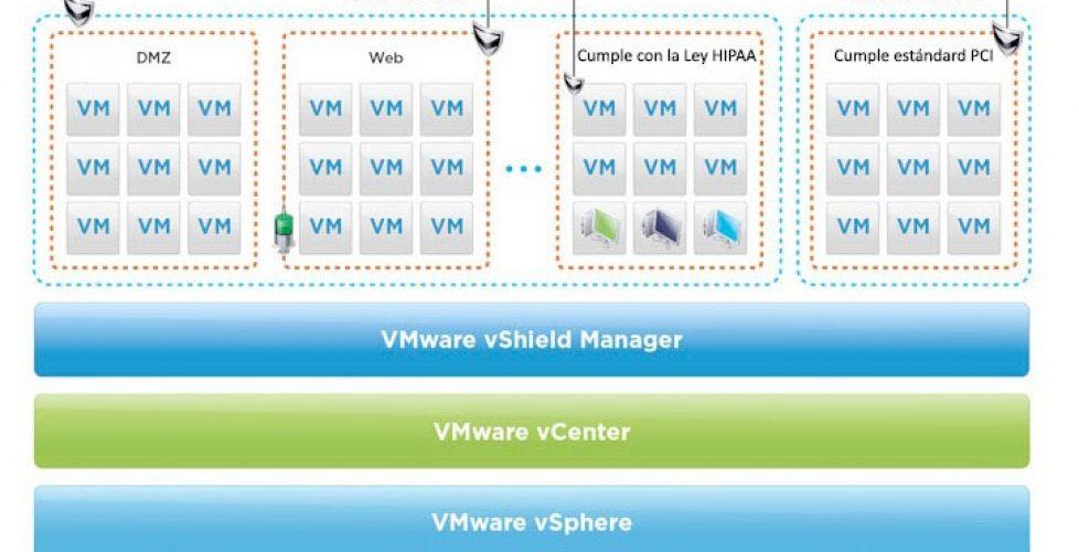 VMware vShield