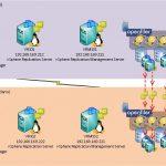 Instalar y configurar vCenter Site Recovery Manager 5 (SRM 5) con vSphere Replication