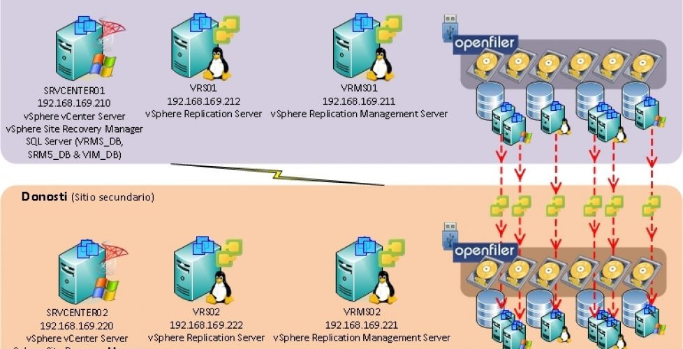 Install and configure vCenter Site Recovery Manager 5 (SRM 5