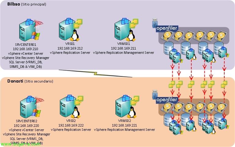 vmware vsphere 5 srm5 124