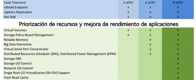 Novedades de VMware vSphere 6