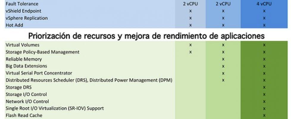 vmware-vsphere-6-ediciones-pk