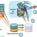 Instalación y configuración de VMware Virtual Consolidated Backup – VMware VCB