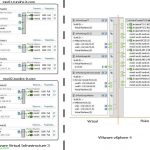 Migrando el entorno de red virtual de VMware VI3 a VMware vSphere con switches distribuidos