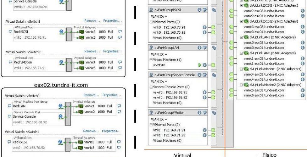 Migrando el entorno de red virtual de VMware VI3 a VMware vSphere con switches distribuidos