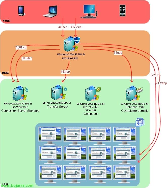Permitiendo conexión a nuestros escritorios VMware View 4.6 desde el exterior