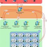 Novedades de VMware View 4.6