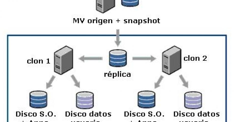 Uso de VMware View Composer 4.6