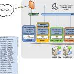 Instalación y configuración de VMware View Connection Server 4