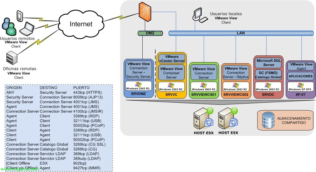 Introducción a VMware View 4.0