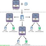 Instalación y configuración de VMware View Composer 4