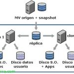 Uso de VMware View Composer