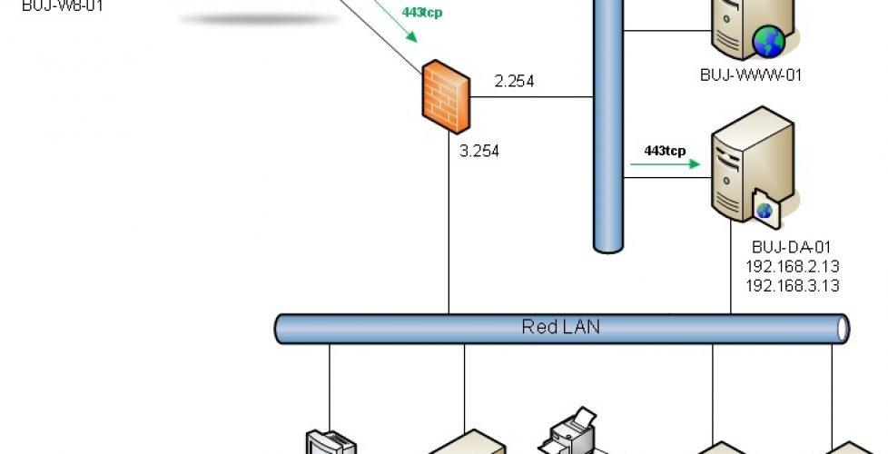 Montando DirectAccess en Windows 2012