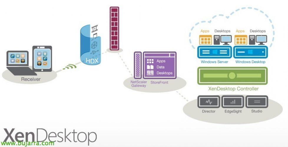 Instalación y configuración de Citrix XenDesktop 7