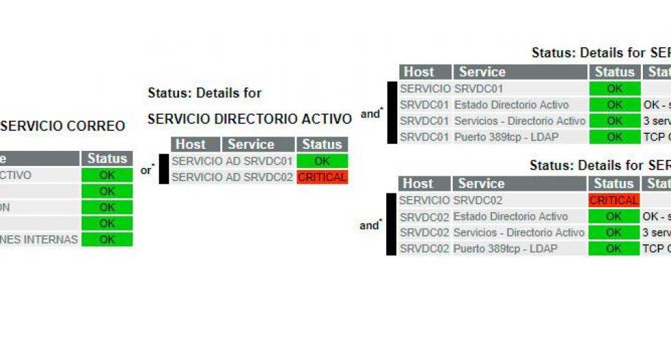 Nagios – Monitorizando nuestro Servicio de Negocio (2/3)