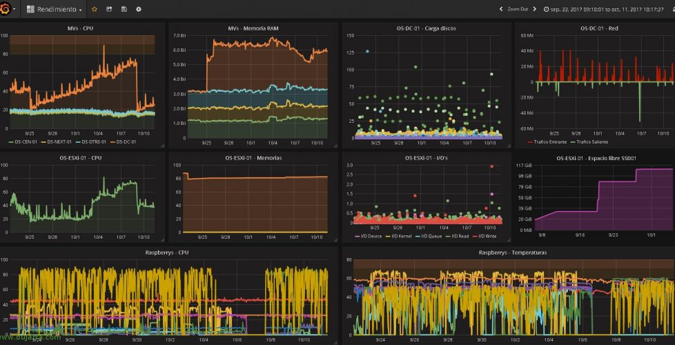 Installing Graphite and Grafana to view graphs of Centreon