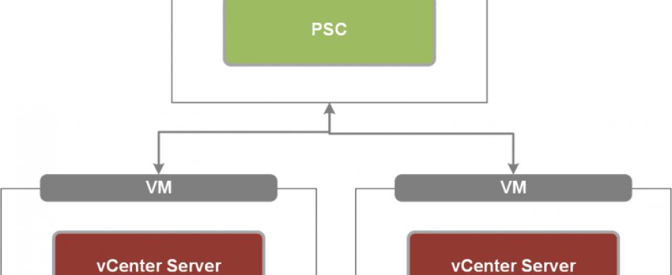 Uso de Enhanced Linked Mode en vSphere 6.5