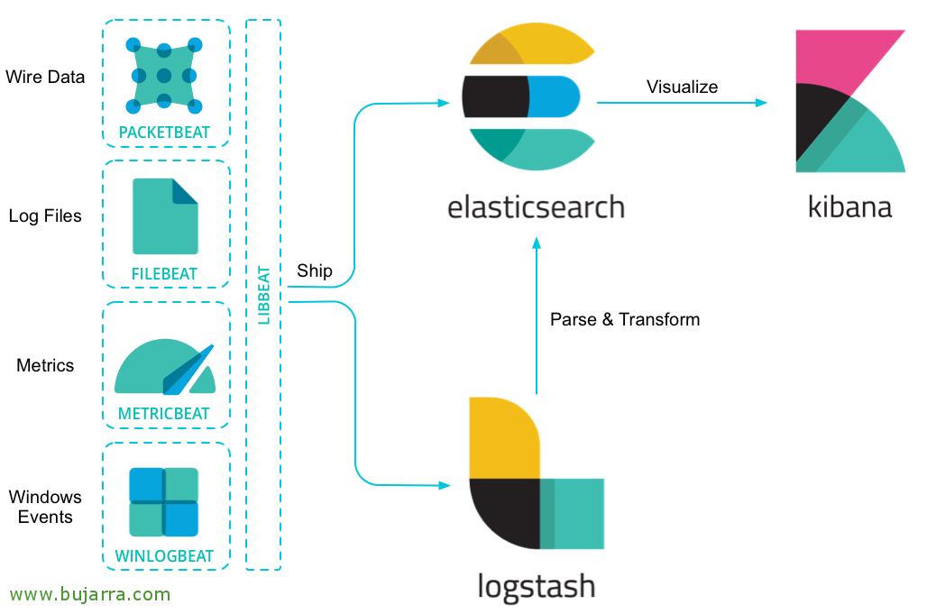 Monitorizando with Elasticsearch, Logstash, Kibana, Grafana