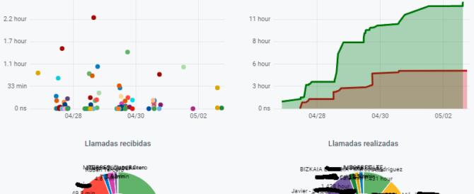 Visualizando lo que hablamos por teléfono con Grafana